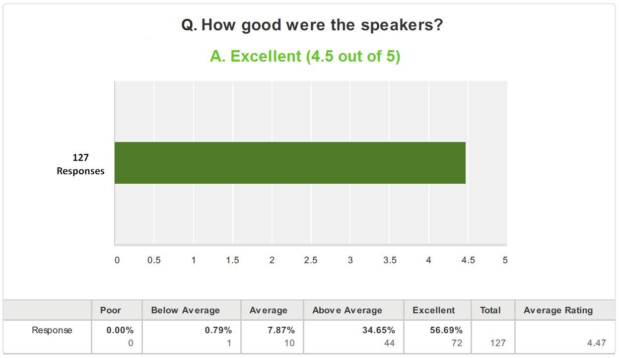 How good were speakers1